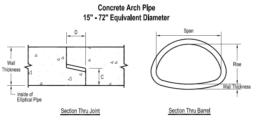 Concrete Pipe Diameters : Reinforced concrete arch pipe st resource solutions