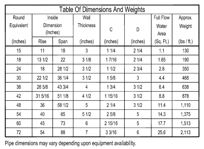 Concrete Sewer Pipe Sizes : Reinforced concrete arch pipe st resource solutions