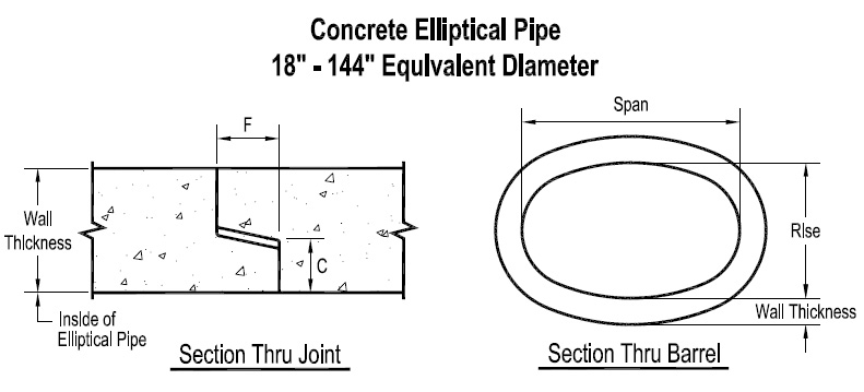 Concrete Drainage Pipe Sizes : Reinforced concrete elliptical pipe st resource solutions