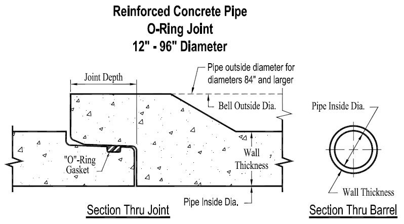 Concrete Drainage Pipe Sizes : Reinforced concrete o ring storm drain pipe st resource