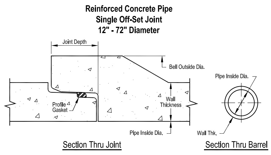Reinforced Concrete Single Offset Joint Pipe: Product Technical Information