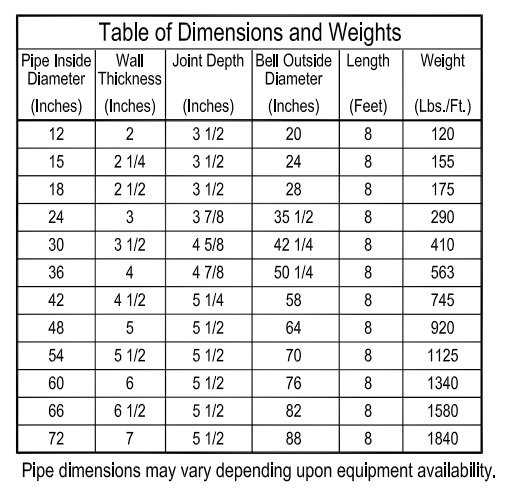 Concrete Drainage Pipe Sizes : Reinforced concrete single off set joint pipe st