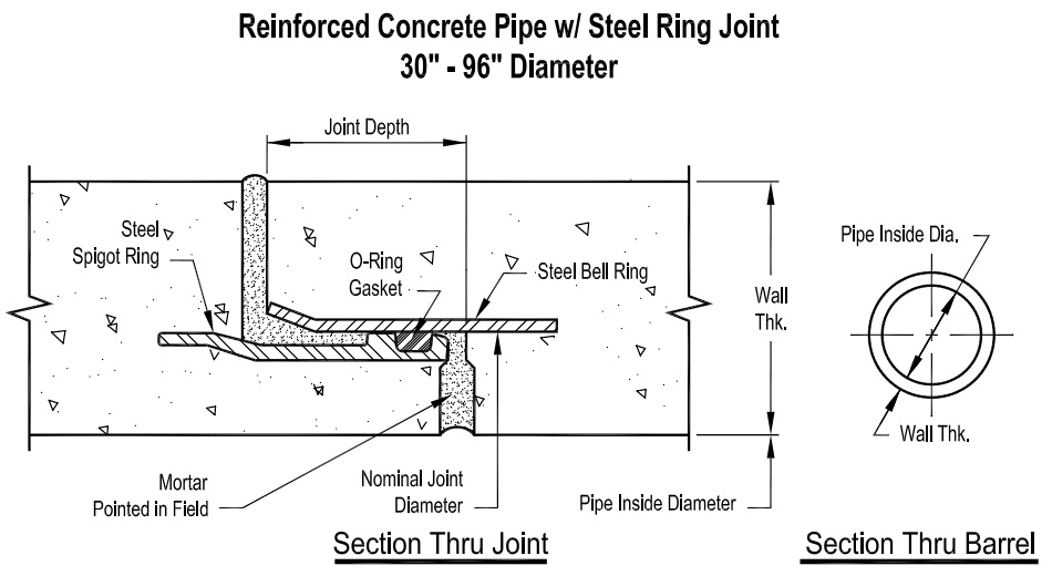 Reinforced Concrete Steel Joint Ring Pipe: Product Technical Information